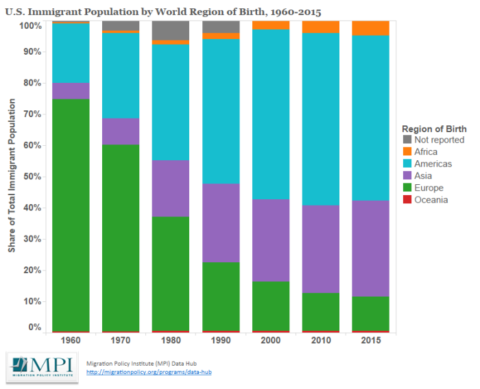 U.S. Immigrant Population by World Region of Birth, 1960 - 2015. Source: Migration Policy Institute.