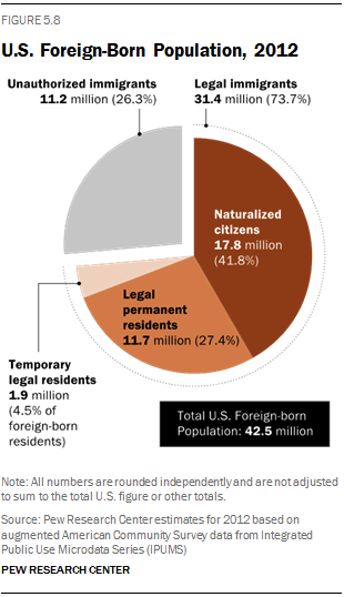 US Foreign-Born Population, 2012. Source: Pew Research Center.
