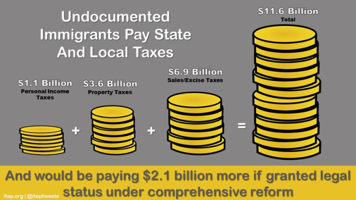 Undocumented Immigrants Pay Taxes Infographic. institute on Taxation and Economic Policy.